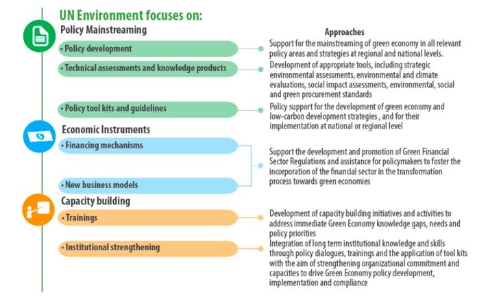 UN Environment Chart