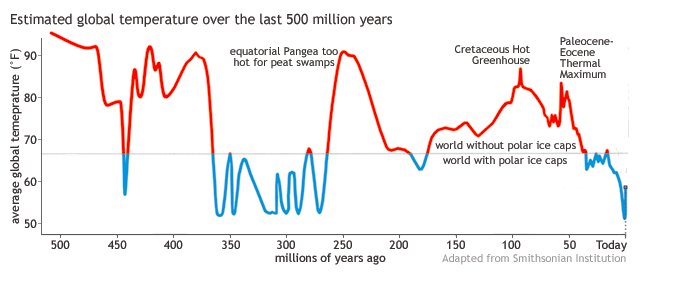 historical patterns of climate change